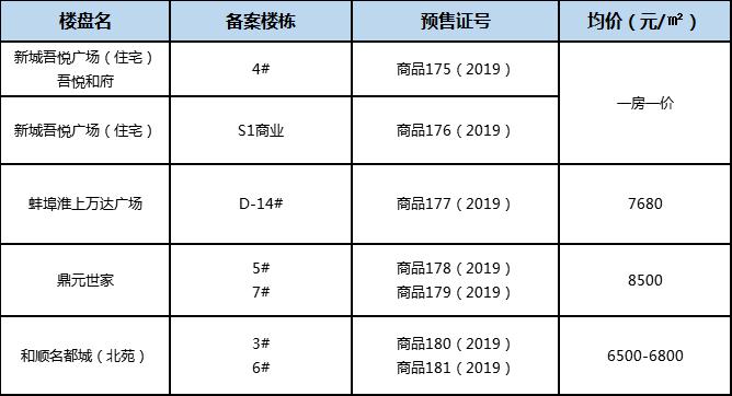 放量!蚌埠4盘7栋楼同获批预售 即将推新入市!