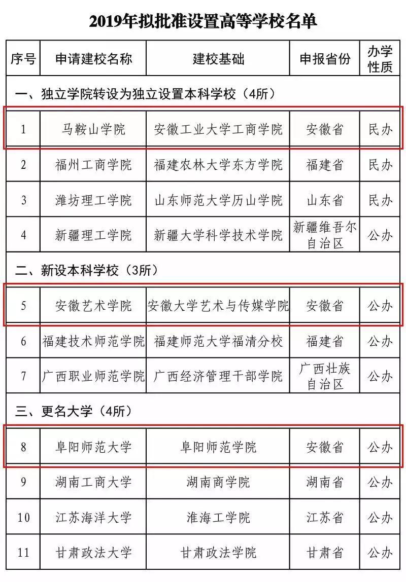 官宣:阜阳师范学院将更名为阜阳师范大学!