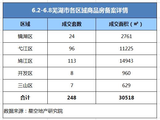 双双下降!第23周芜湖市区新房备案量环降43.25%!