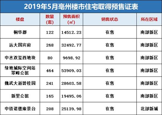 月报|2019年5月共有1548套住宅,翠峰公馆稳居第一