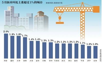 房地产市场保持稳定 二线房价同比回落 一三线平稳