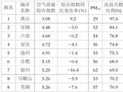 1-5月安徽省16市空气质量最新排名出炉 淮南……
