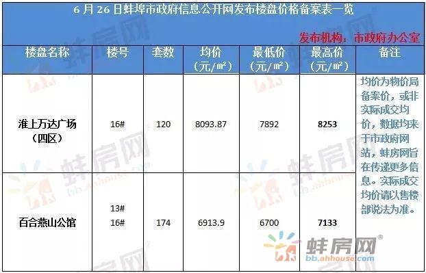 又涨!蚌埠三家楼盘价格备案变更 总价涨18.9万