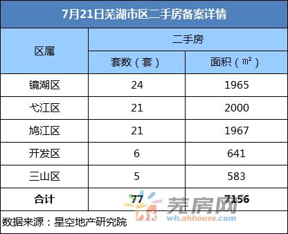 7月21日芜湖市区二手房备案77套 备案面积7156㎡