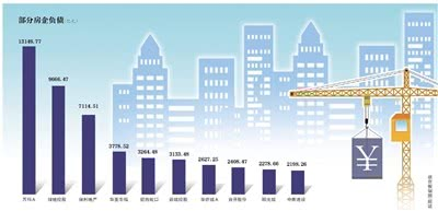 房企融资收紧 135家上市房企负债总额超8万亿