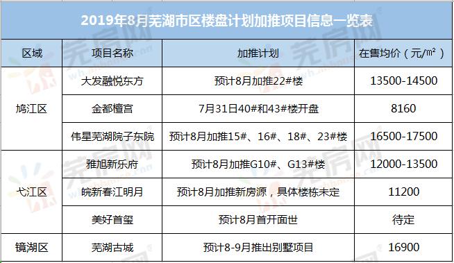 8月芜湖楼市预计7盘加推 城南某纯新盘即将首开
