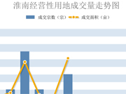 8月淮南土地成交供应挂零 下月将大有看点