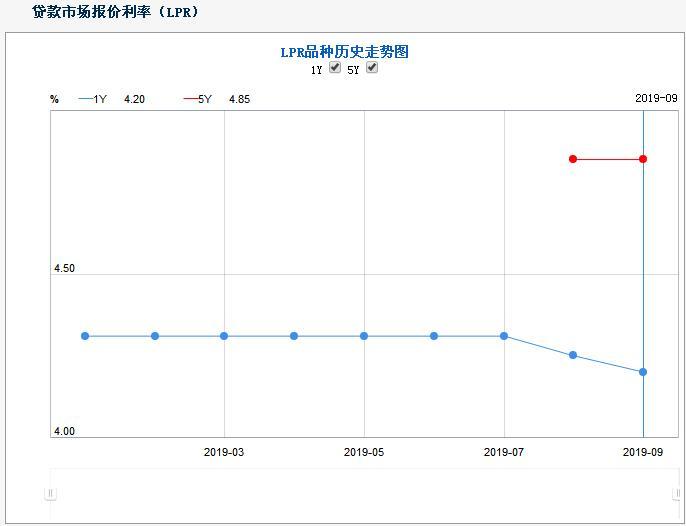 5年期以上LPR仍为4.85% 最新贷款市场报价利率公布