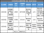 淮南3宗地将集中拍卖 最高起始价158万/亩