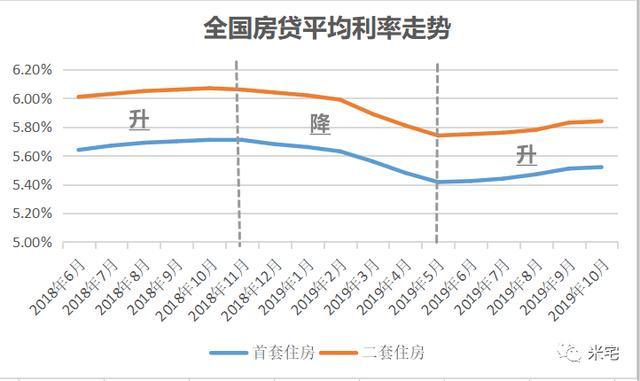 房贷利率突降!接下来 是买房最划算的一个月