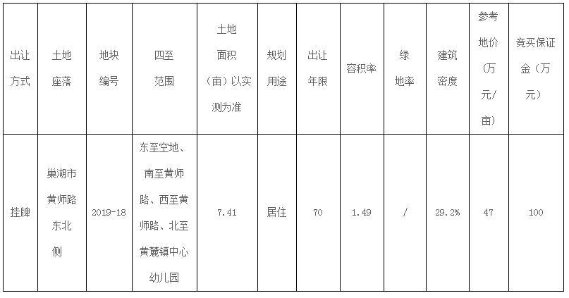 快讯:巢湖2019-18号地块延期至12月11日挂牌出让