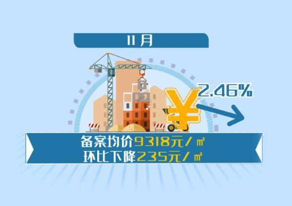 11月份蚌埠市新建商品房备案均价每平方米9318元