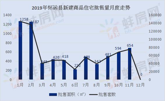 2019年怀远县住宅批售