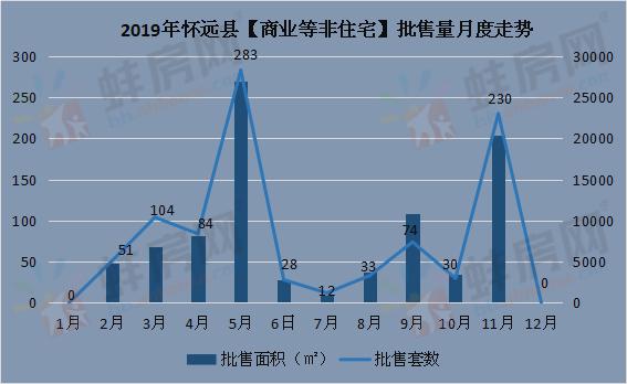 2019年怀远县非住宅批售
