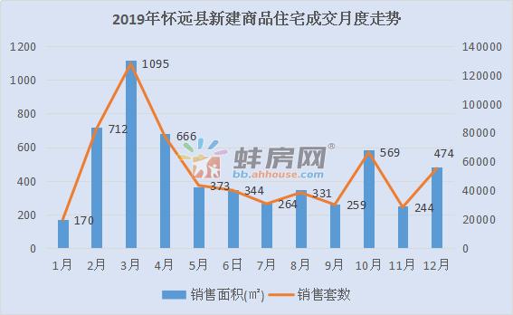 2019年怀远县住宅成交5501套 去化周期约9.8个月