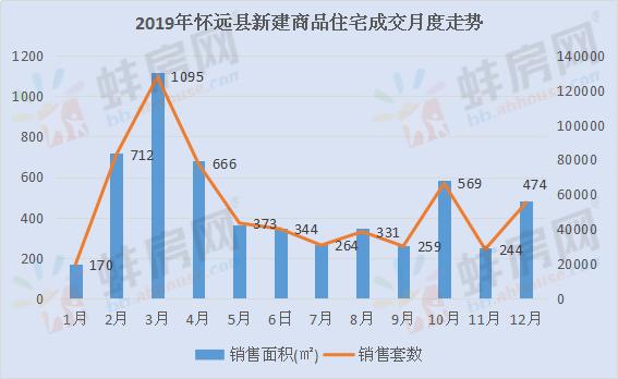 2019年怀远县住宅成交
