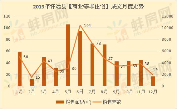 2019年怀远县非住宅成交