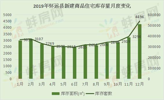 2019年怀远县住宅库存