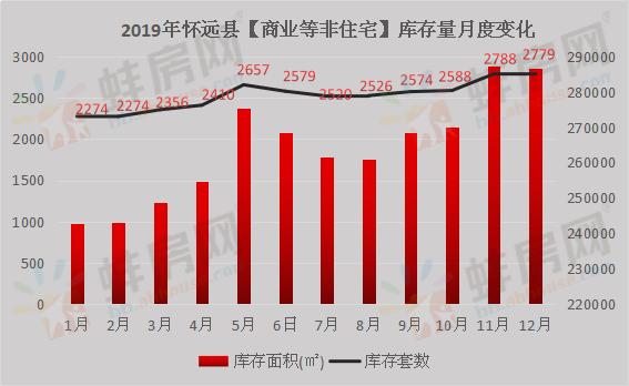 2019年怀远县非住宅库存