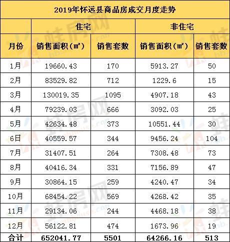 2019年怀远县商品房成交详情