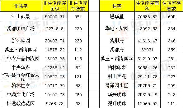2019年怀远县住宅和非住宅项目库存前10楼盘明细