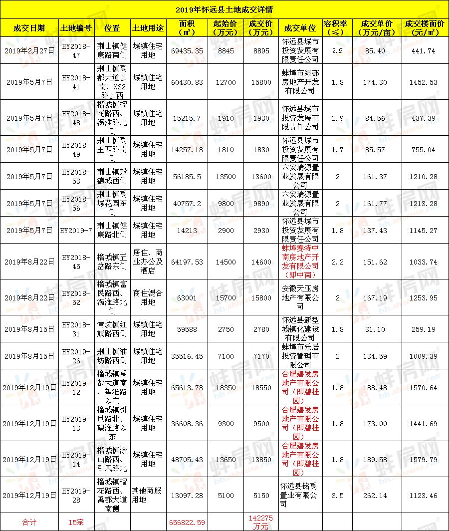 2019年怀远县土地成交详情