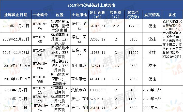 2019年怀远县流挂地块