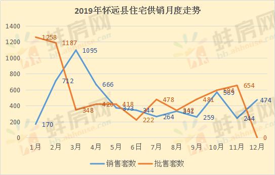 2019年怀远县新建商品房住宅供销情况
