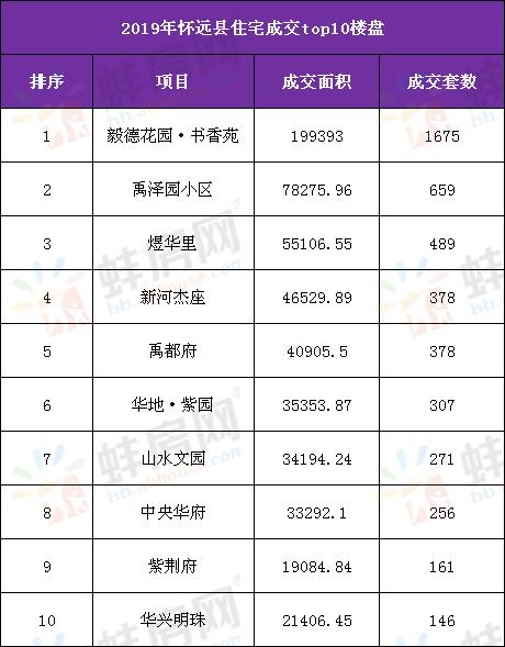 2019年怀远县住宅成交排行榜