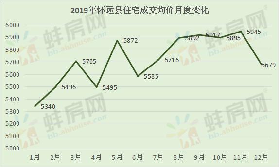 2019年怀远县住宅成交均价月度走势