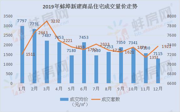 2019年蚌埠住宅成交23777套 库存去化周期13.2个月