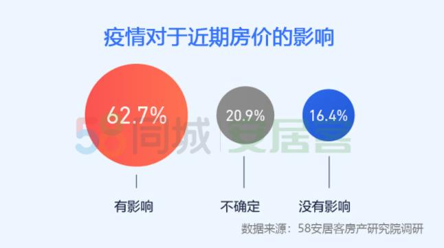 机构:62%购房者认为疫情对房价有影响