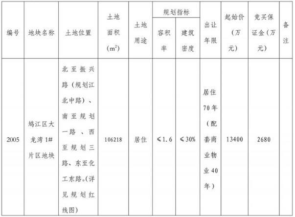起始价1.34亿!芜湖2005号地块4.17拟拍卖