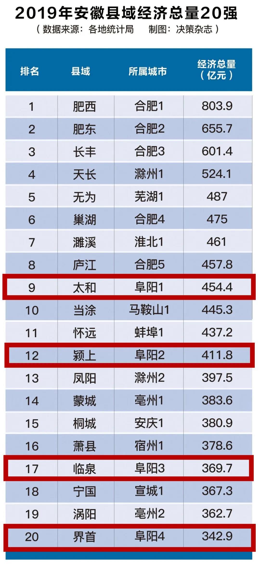 安徽20强榜单,阜阳这4个县市上榜