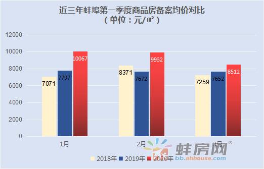 2020一季度蚌埠4239套房新增价格备案 最贵2.7万/㎡