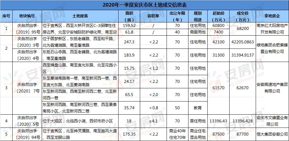 安庆2020年一季度品牌房企积极拿地 揽金超30亿!