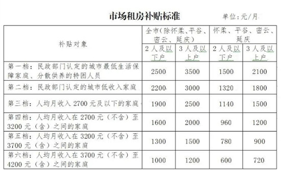 北京拟放宽市场租房补贴申请条件 大幅提高补贴标准