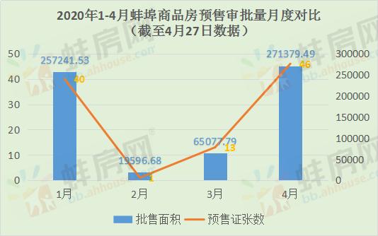 近一周蚌埠预售证审批29张 滨湖纯新盘领证