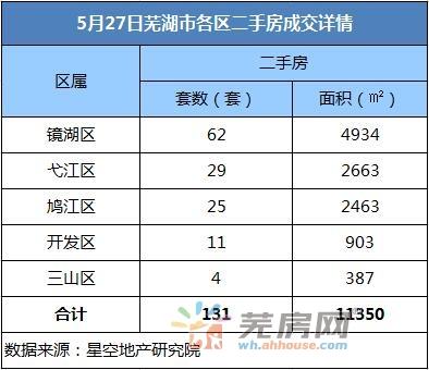 5月27日芜湖市区二手房备案131套 备案面积11350㎡