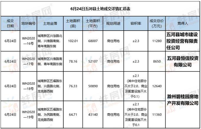 碧桂园蚌埠再下一城!2.4亿摘得141亩商住用地