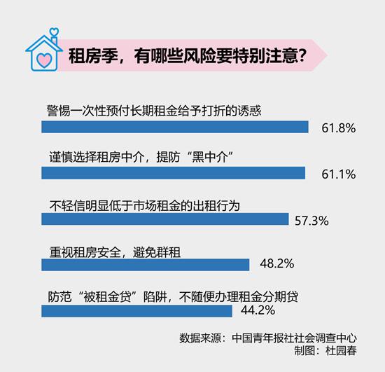 六成受访租房青年提示警惕预付长期租金打折的诱惑