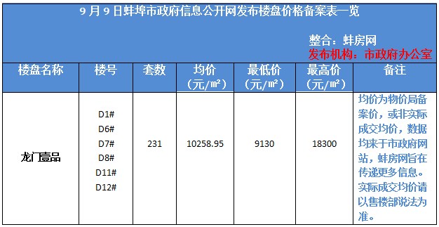 最高1.8万蚌埠城南一新盘备案价出炉 200套房源入市