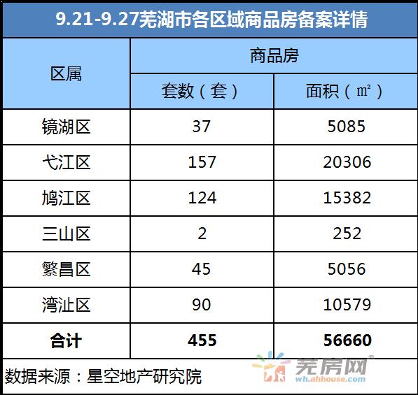 9.21-9.27芜湖市区累计共455套商品房备案 600套二手房备案