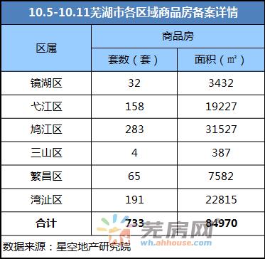 10.5-10.11芜湖市区累计共733套商品房备案