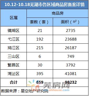 10.12-10.18芜湖市区累计共859套商品房备案
