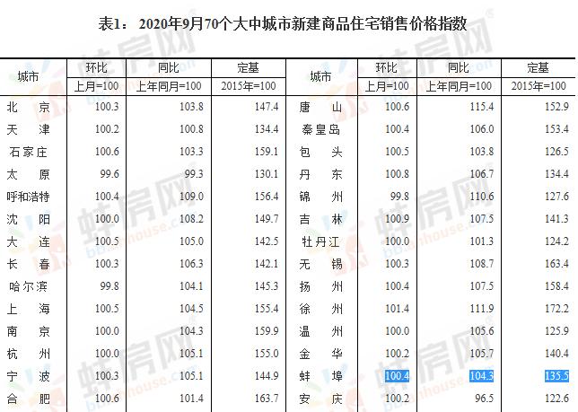 9月蚌埠新房价格环比上涨0.4% 二手房环比上涨0.1%