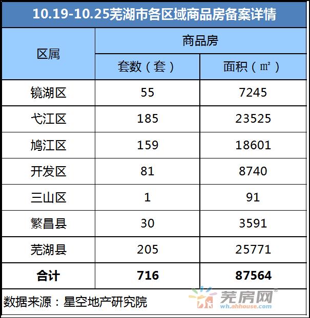 10.19-10.25芜湖市区累计共716套商品房备案
