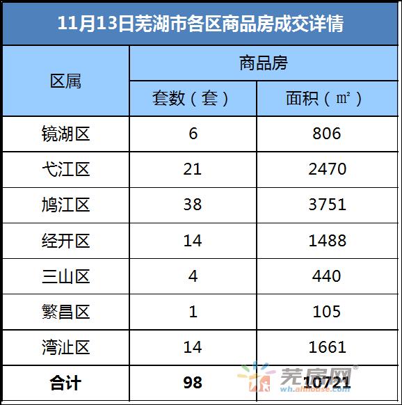 11月13日芜湖商品房备案98套