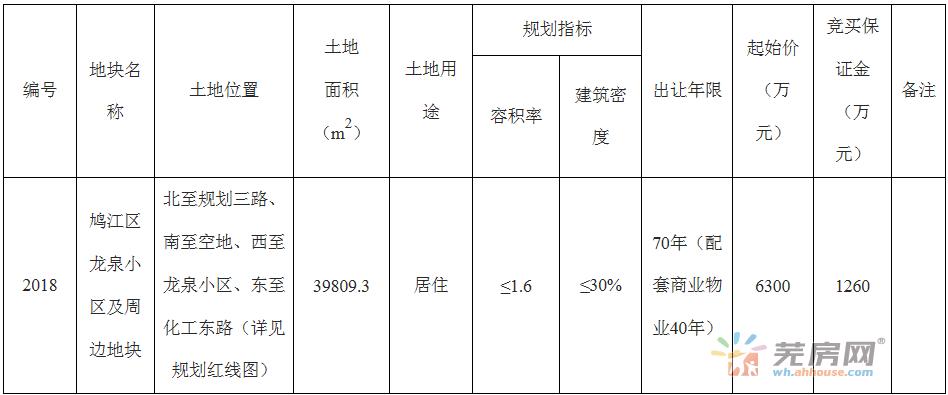 芜湖市2018号宗地拟定12月4日正式出让!