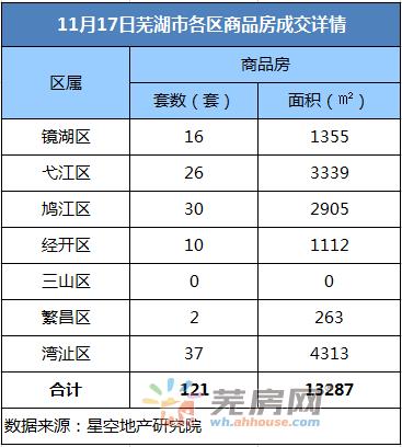 11月17日芜湖商品房备案121套